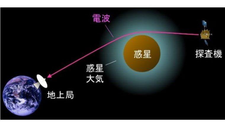 京都産業大学などの研究グループが「あかつき」を用いて、金星の全球的な大気構造を解明