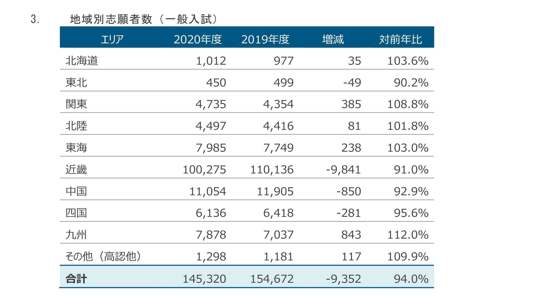 近畿大学の一般入試志願者数が14万5320人で確定 ~2年連続の減少、推薦含む総志願者数は8年ぶり減少