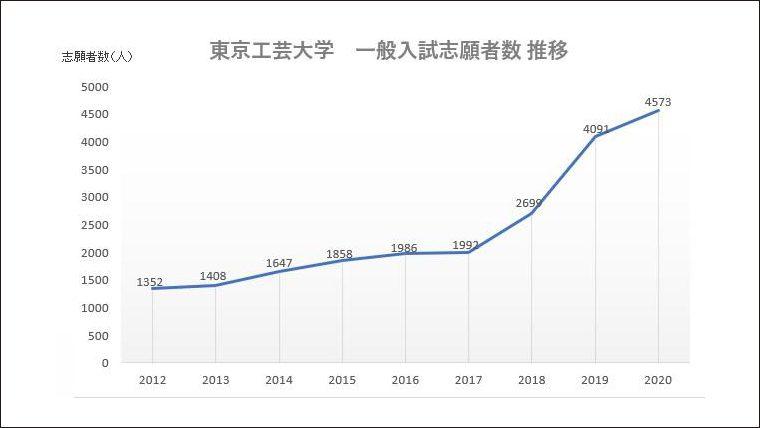東京工芸大学の一般入学試験志願者数が8年連続で増加中
