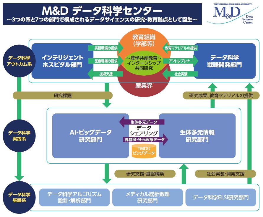 [東京医科歯科大学]最先端の教育・研究で「知と癒しの匠」を育て、社会に貢献する世界トップレベルの医療系総合大学