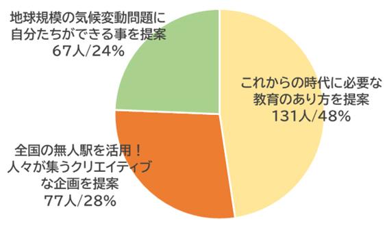 神田外語大学が新型コロナウイルス禍における学生生活に関するアンケート結果を一部公開