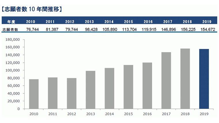 近畿大学の一般入試志願者数が確定 15万4,672人 ~7年ぶり減少も、推薦入試を含む総志願者数は過去最高を更新