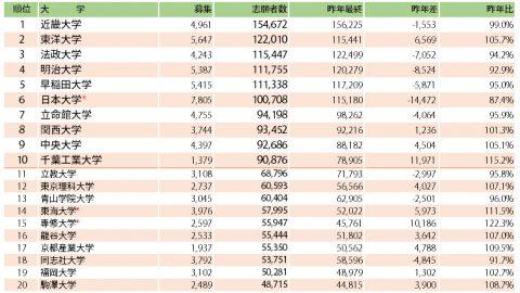 近畿大学が6年連続志願者トップ 安全志向の強まりで、上位大学で志願者減が顕著