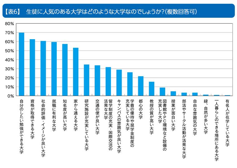表6 生徒に人気のある大学はどのような大学でしょうか?