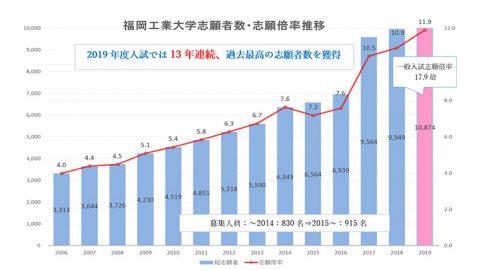 福岡工業大学の志願者数が日本の大学で唯一、13年連続で増加 ─ 2019年度入試の総志願者数は過去最高の10,874名