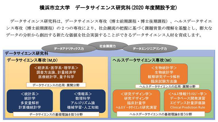 横浜市立大学が2020年4月、大学院「データサイエンス研究科」を開設予定 ─ データの新たな価値を社会実装する高度人材を養成