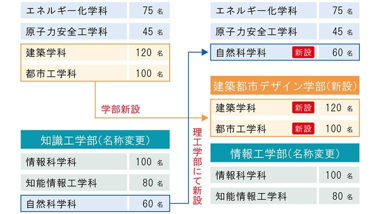 東京都市大学が2020年度に建築都市デザイン学部を新設 既設の工学部と知識工学部は理工学部、情報工学部に名称変更