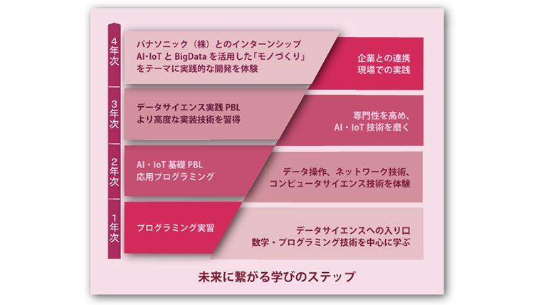 関西大学が「データサイエンティスト育成プログラム」を新設~モノづくりに精通した本格的なAI人材の創出をめざして