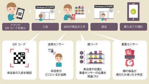 昭和女子大学×株式会社ダイエー 未来型『スマートストア』の実証実験を開始