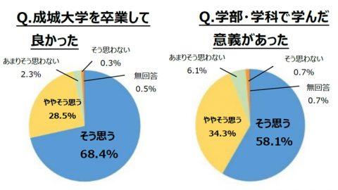 成城大学が「2019年 卒業生アンケート結果報告」を公表