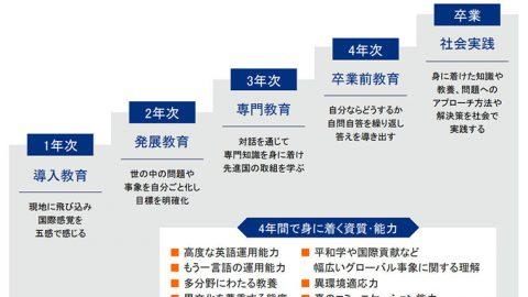 神田外語大学が2021年度にグローバル・リベラルアーツ学部(仮称)を設置構想中 ~ 「世界平和」を考える学部に
