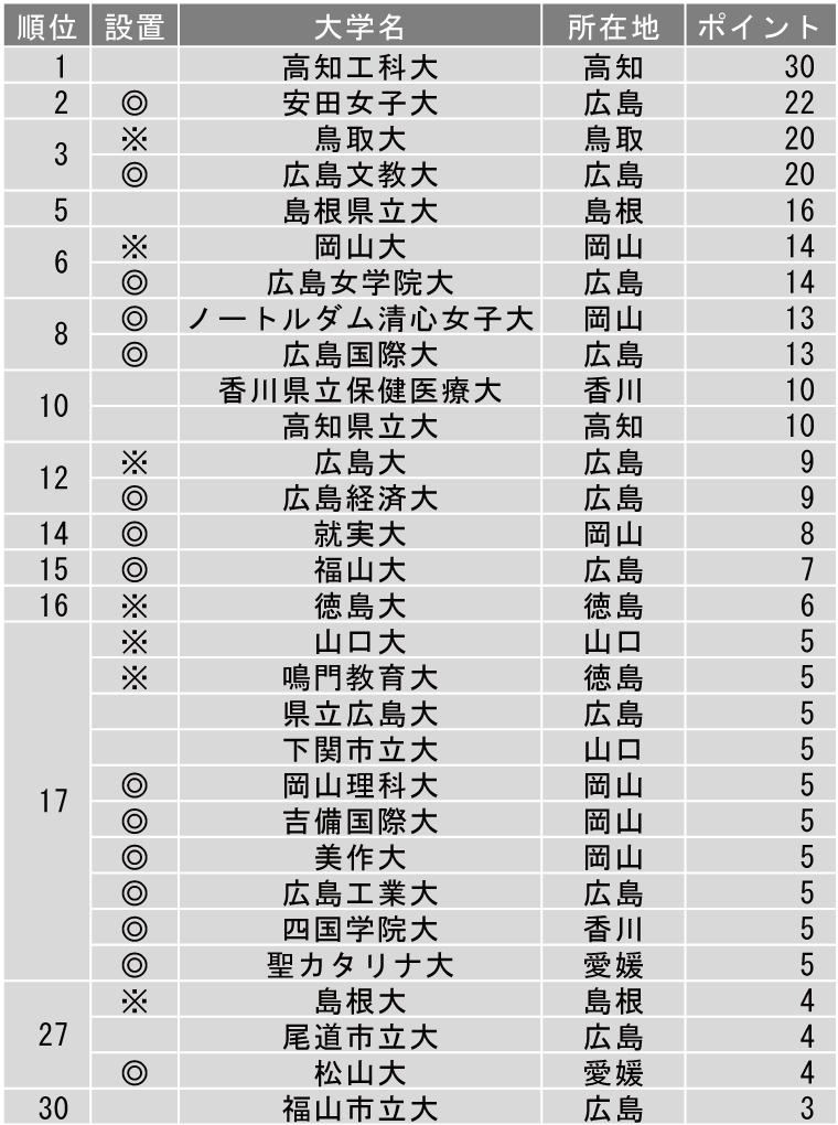面倒見が良い大学ランキング2019(中国・四国編)