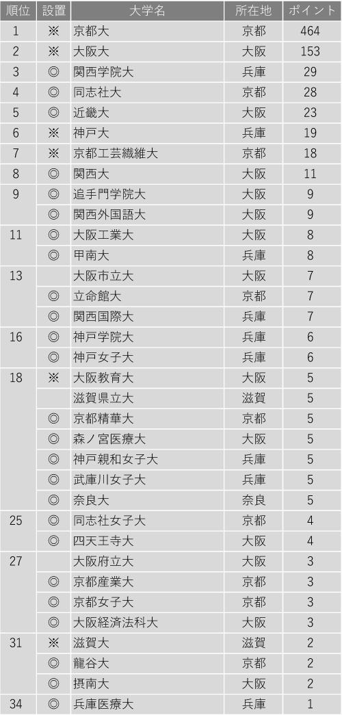 教育力が高い大学ランキング2020(近畿編)