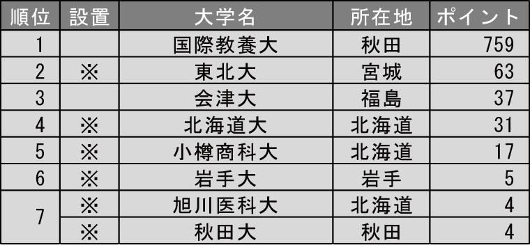 グローバル教育に力を入れている大学ランキング2019(北海道・東北編)