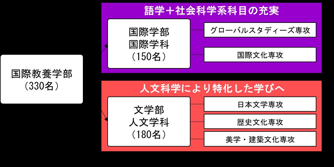 追手門学院大学が2022年4月に国際学部と文学部を開設 ~国際教養学部を改組 グローバル、日本文化を深化