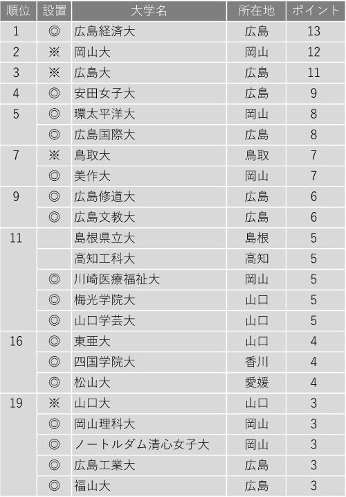 就職に力を入れている大学ランキング2020(中国・四国編)