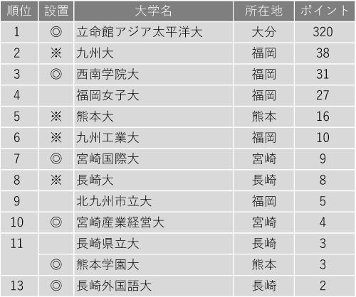グローバル教育に力を入れている大学ランキング2020(九州編)