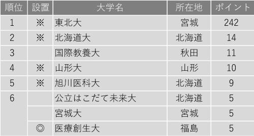 改革力が高い大学ランキング2020(北海道・東北編)