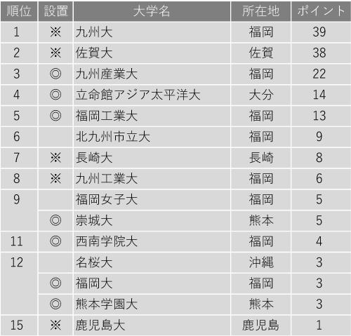 改革力が高い大学ランキング2020(九州編)