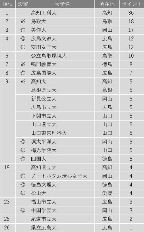 小規模だが評価できる大学ランキング2020(中国・四国編)