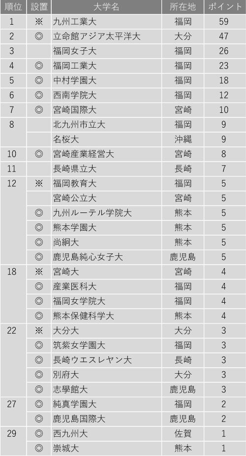 小規模だが評価できる大学ランキング2020(九州編)