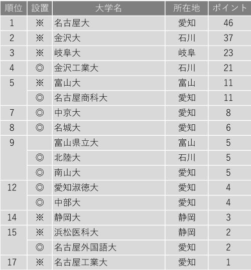 改革力が高い大学ランキング2020(北陸・東海編)