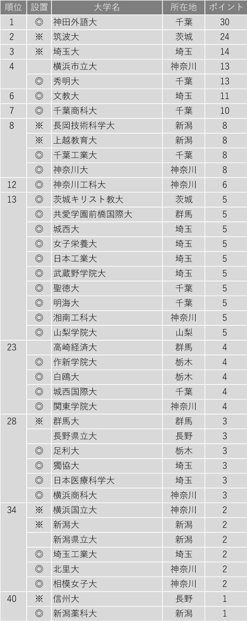 入学後、生徒を伸ばしてくれる大学ランキング2020(関東・甲信越編)