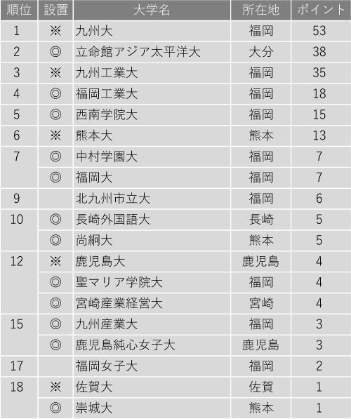 入学後、生徒を伸ばしてくれる大学ランキング2020(九州編)