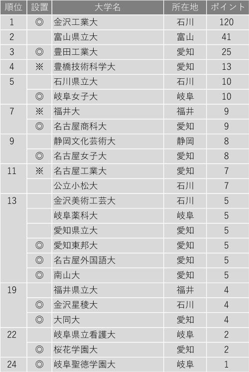 小規模だが評価できる大学ランキング2020(北陸・東海編)