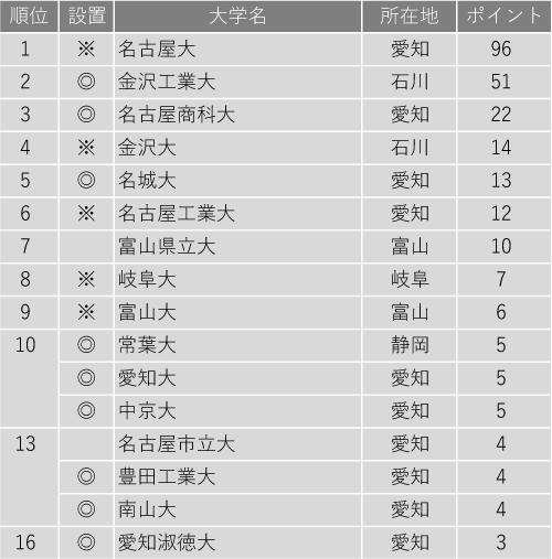 教育力が高い大学ランキング2020(北陸・東海編)
