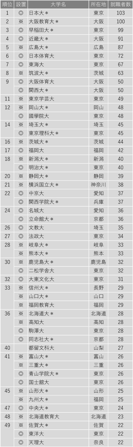 2020年 高等学校教諭就職者数ランキング