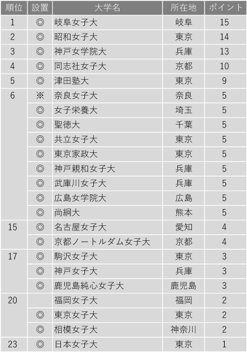 入学後、生徒を伸ばしてくれる大学ランキング2020(女子大学編)