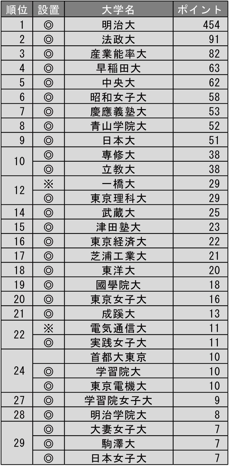就職に力を入れている大学ランキング2019(東京編)