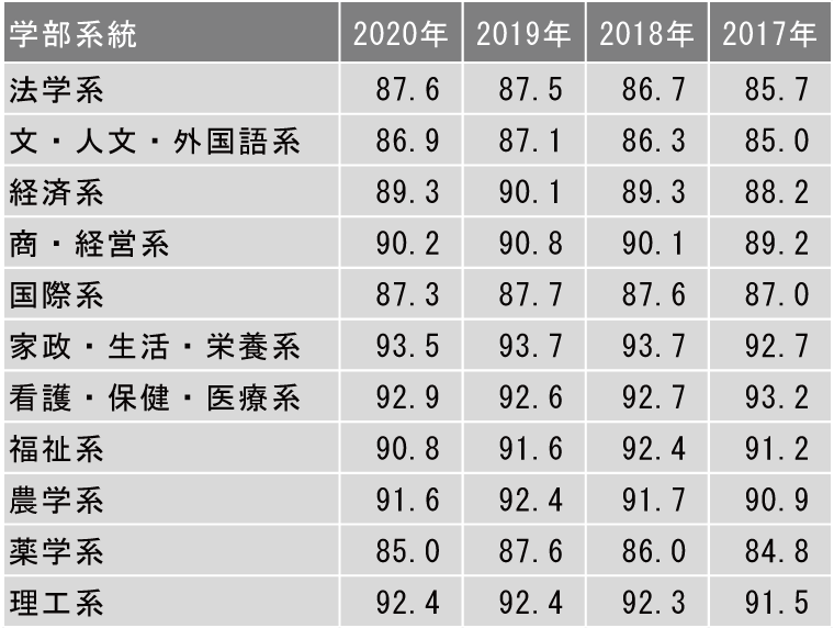 2020年 学部系統別実就職率ランキング