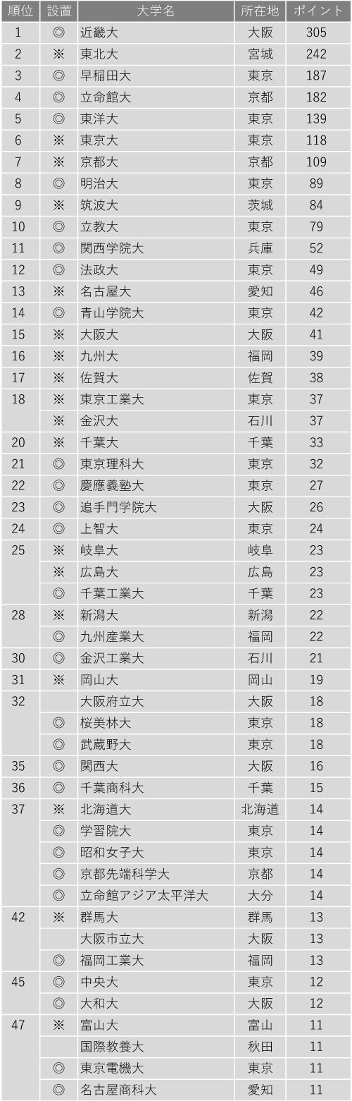 改革力が高い大学ランキング2020(全国編)