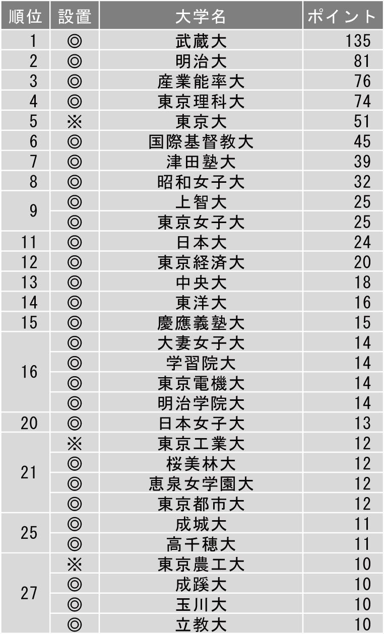 面倒見が良い大学ランキング(東京編)