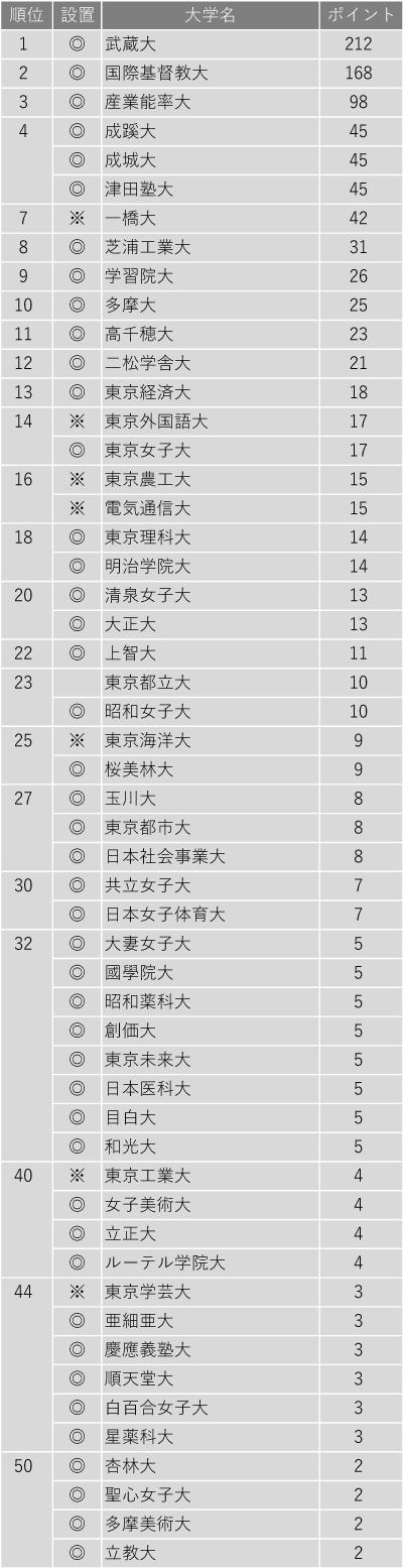小規模だが評価できる大学ランキング2020(東京編)