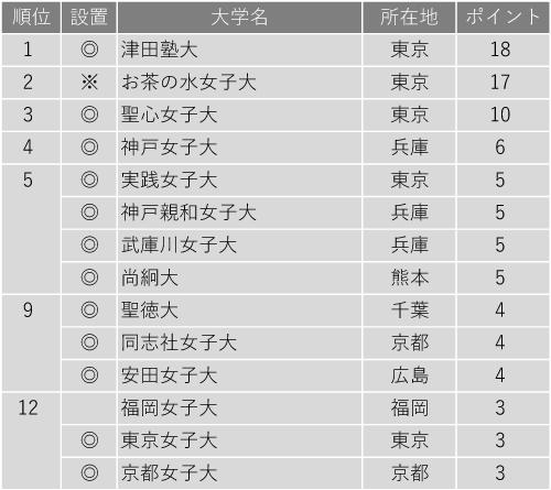 教育力が高い大学ランキング2020(女子大学編)