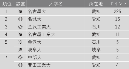 研究力が高い大学ランキング2020(北陸・東海編)