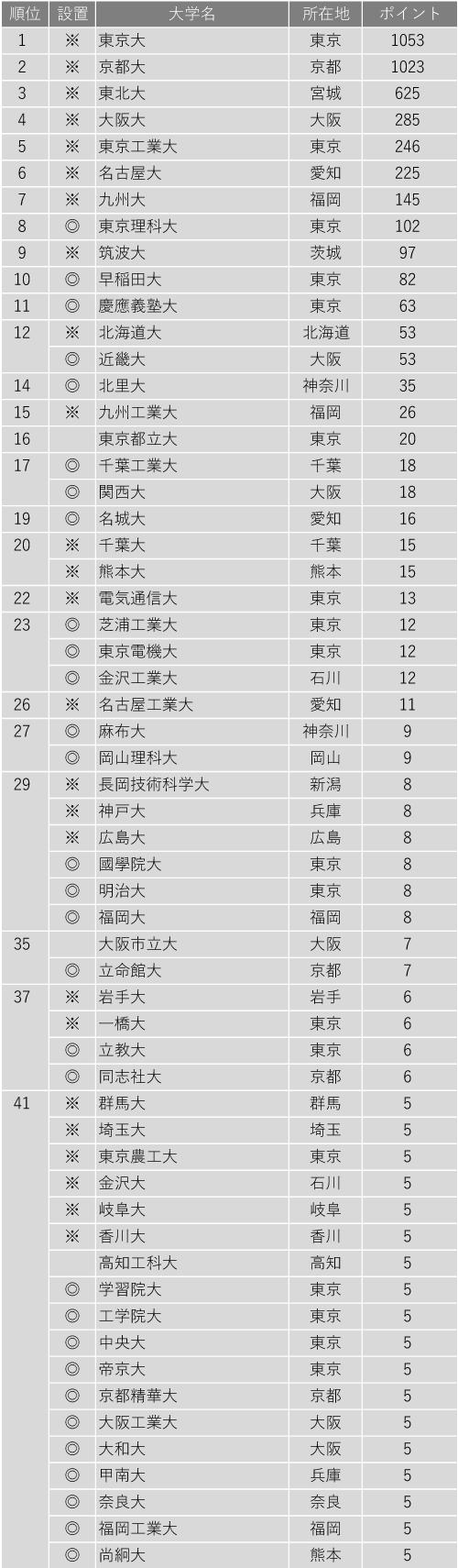 研究力が高い大学ランキング2020(全国編)