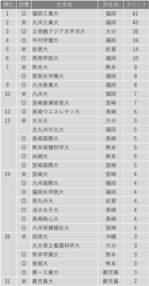 面倒見が良い大学ランキング2020(九州編)