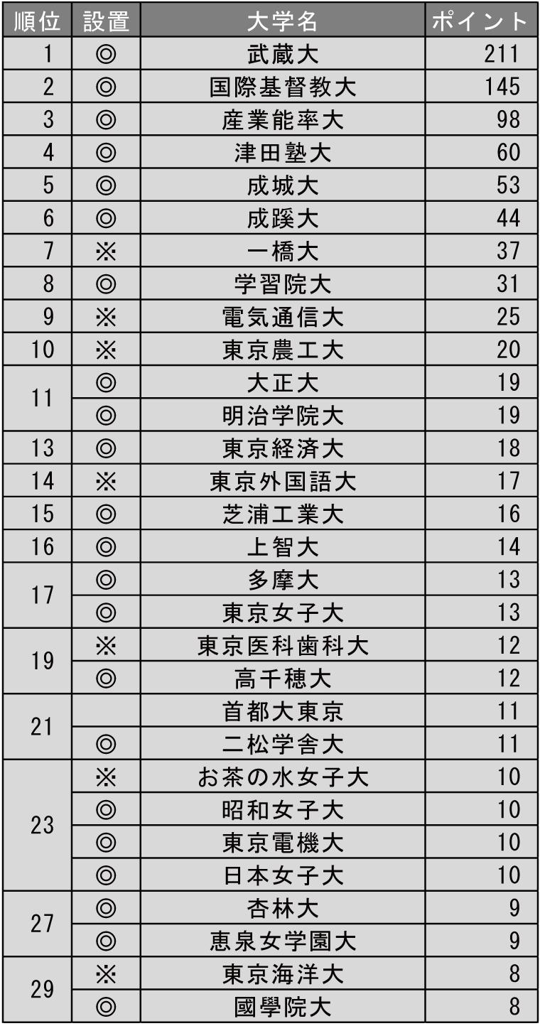 小規模だが評価できる大学ランキング2019(東京編)