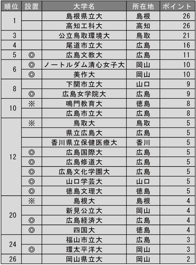 小規模だが評価できる大学ランキング2019(中国・四国編)
