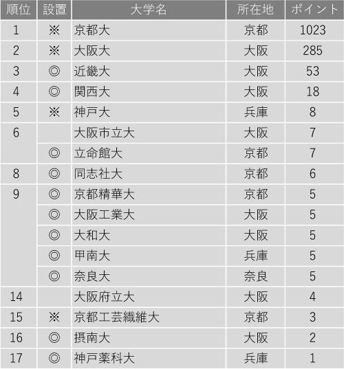 研究力が高い大学ランキング2020(近畿編)