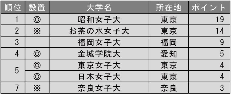改革力が高い大学ランキング2019(女子大学編)