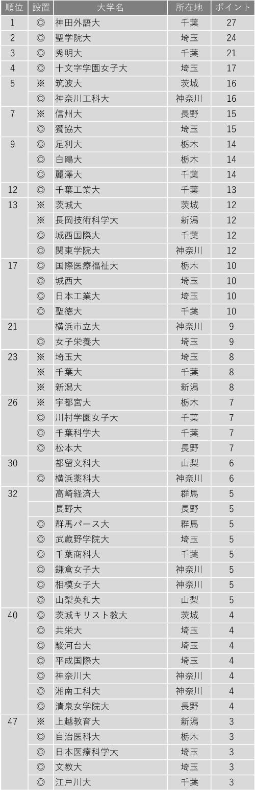 面倒見が良い大学ランキング2020(関東・甲信越編)