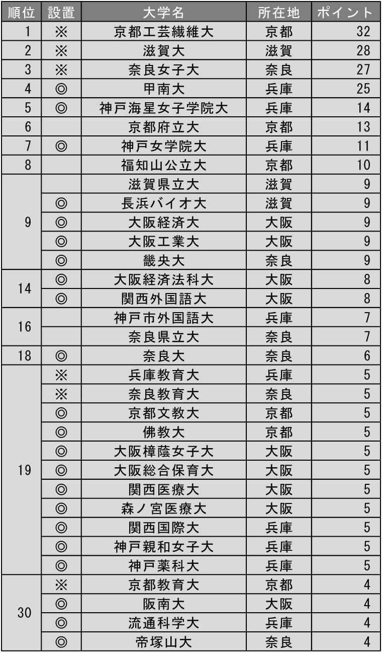小規模だが評価できる大学ランキング2019(近畿編)