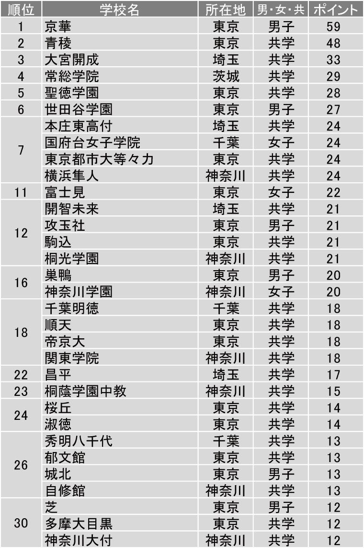 ランキングで長年第1位の評価を得る、圧倒的人気の中高一貫男子校 ~京華中学・高等学校