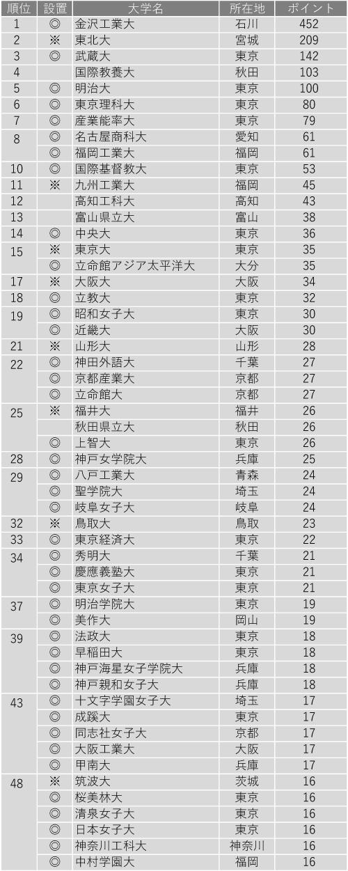 面倒見が良い大学ランキング2020(全国編)