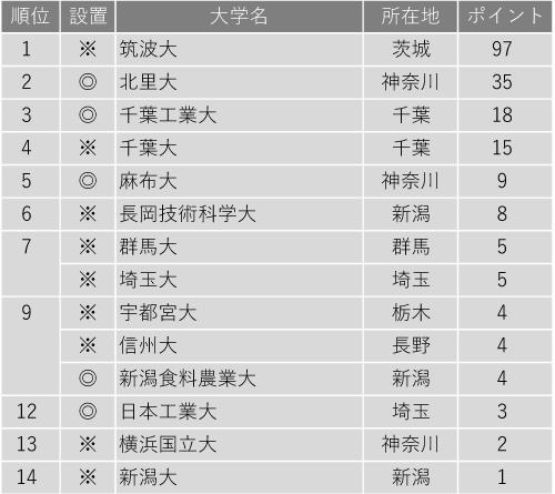 研究力が高い大学ランキング2020(関東・甲信越編)